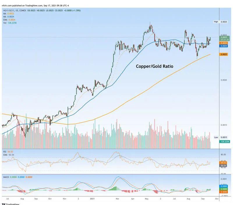 黄金受到重创,铜金比预示市场方向