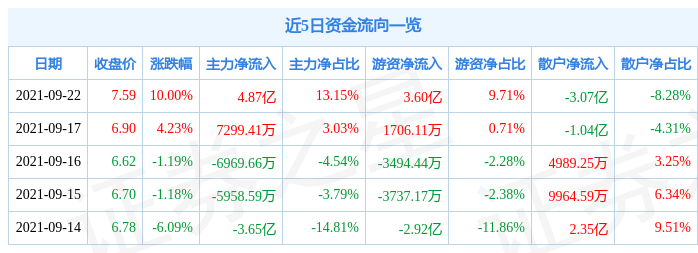 9月22日中国核电涨停分析:核电,央企改革,国企改革概念热股
