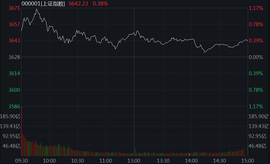 沪指收涨0.38%:造纸股掀涨停潮,两市成交再破万亿