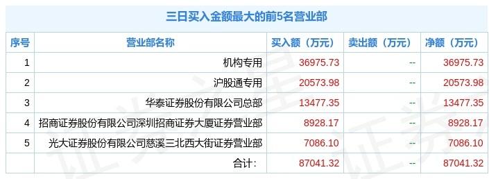 东方电气三个交易日大涨23.67%,一机构净买3.69亿,拉萨军团开始撤离