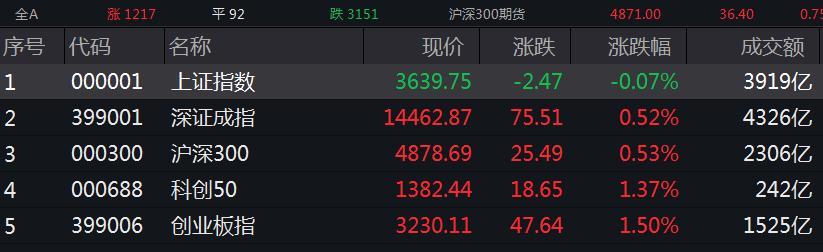 创业板指半日涨1.5%,力量钻石上市首日暴涨1175%!