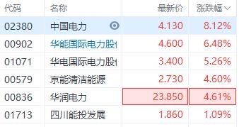 港股电力股持续走高 中国电力涨超8%