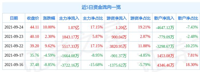 9月24日森特股份涨停分析:BIPV概念,装修装饰,雄安新区概念热股