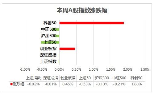 巨丰周报:周期股全面回调 宁股茅股携手反弹