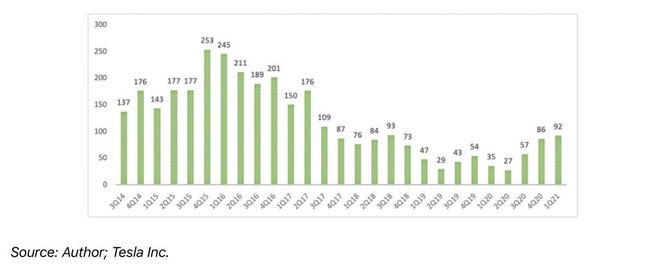 特斯拉太阳能业务恶化,其股票是否被高估?