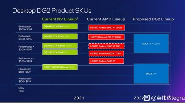 Intel Arc游戏显卡三款型号:最高不敌RTX 3070 Ti