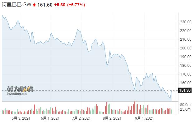 阿里巴巴港股盘中大涨近7% 旗下APP接入微信支付