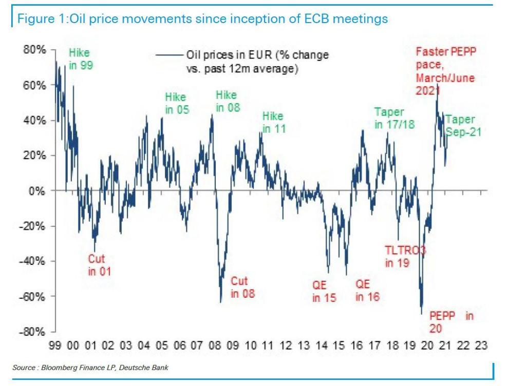 德银:油价与央行货币政策高度相关