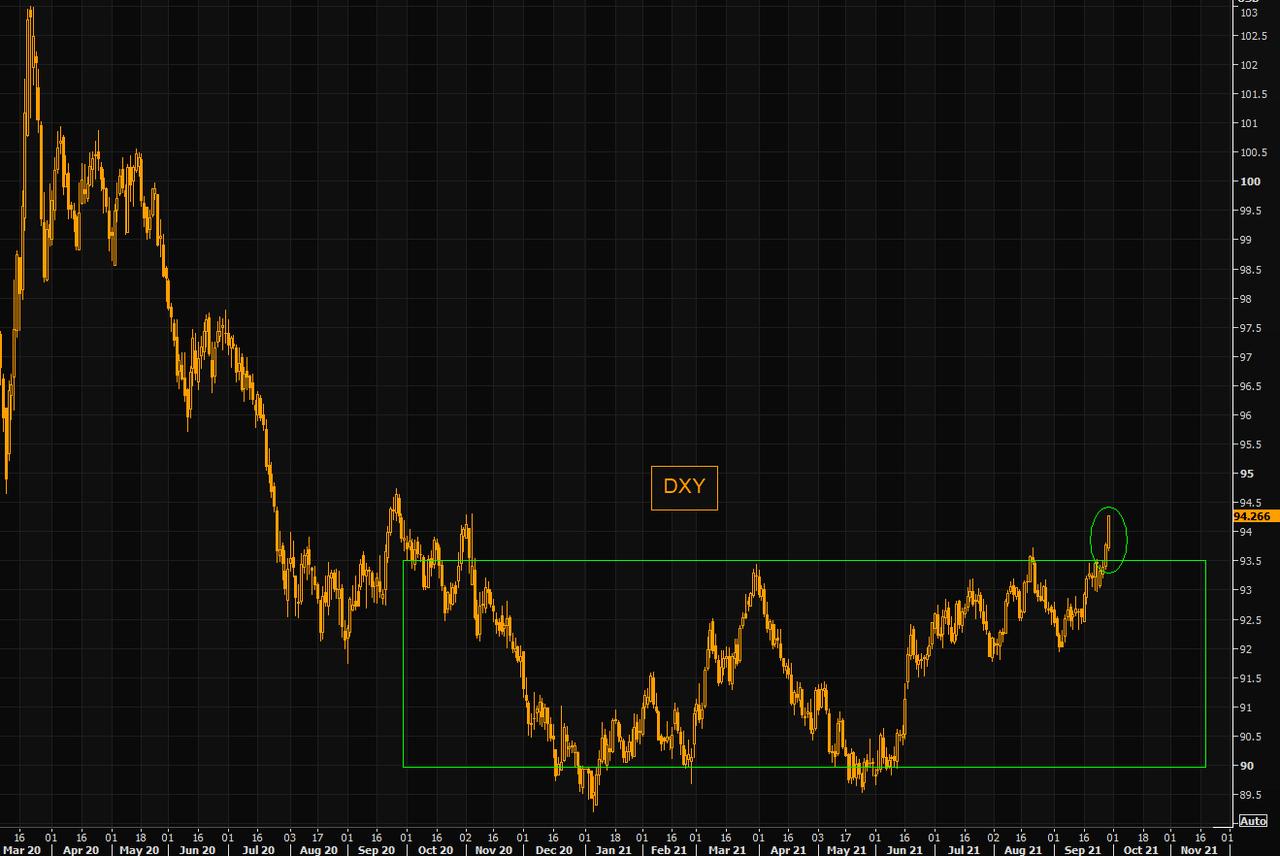美元飙升,如何影响其他资产的投资逻辑?