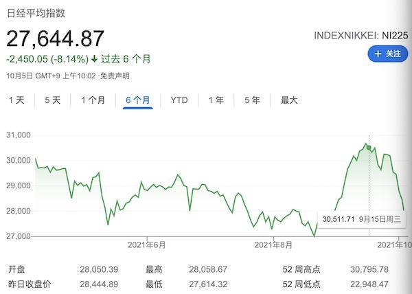 全球暴跌!亚洲股市接棒美股闪崩,日经较前高跌去10%