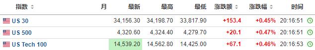 美股盘前:三大股指期货小幅上涨 但市场上谨慎气氛仍存