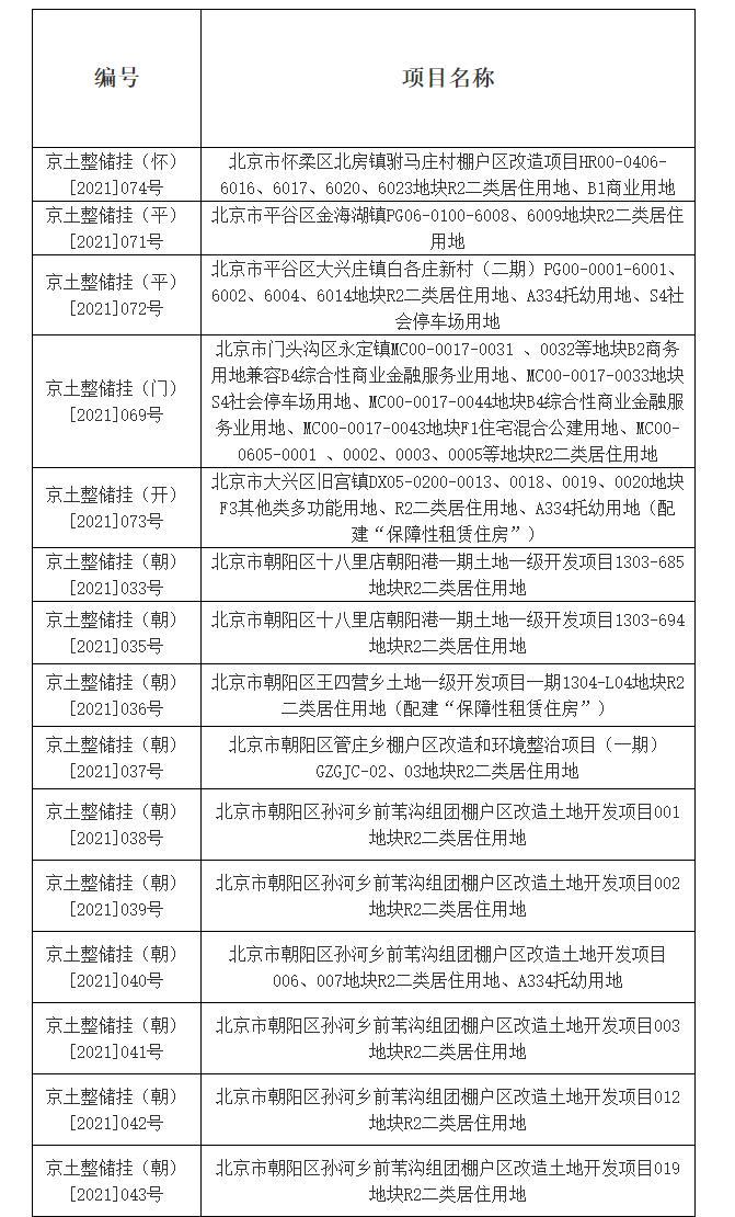 北京第二轮集中供地:26宗地块将延期至下一批集中供地出让