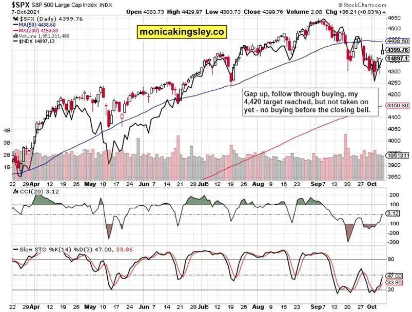 多图分析:美股遭遇调整,金银开始筑底