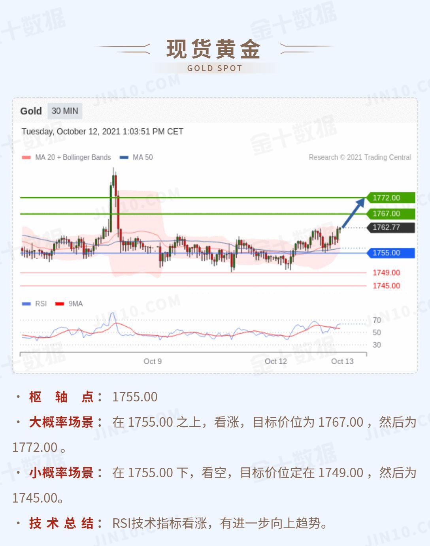 技术刘:澳美逼近第一阻力,现货黄金能否突破1767?