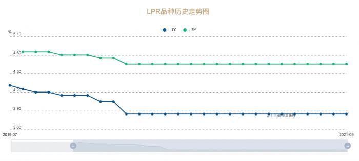 LPR改革展望:适时公布历史报价明细,定期对报价行实行优胜劣汰