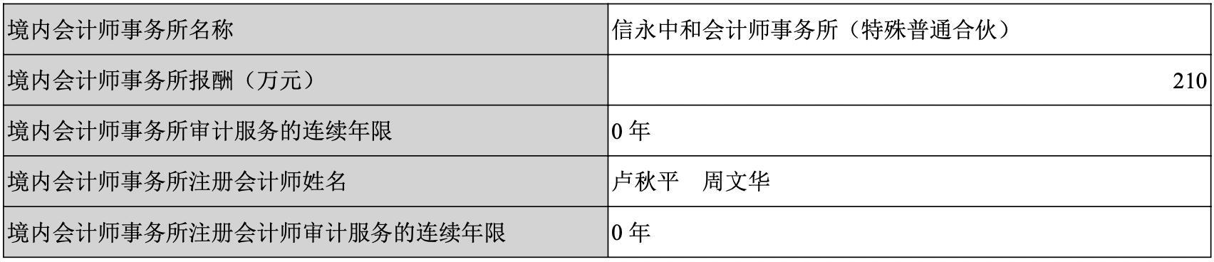 扬子新材拟变更会计师事务所为重庆康华 公司年报已连续2年被出具保留意见