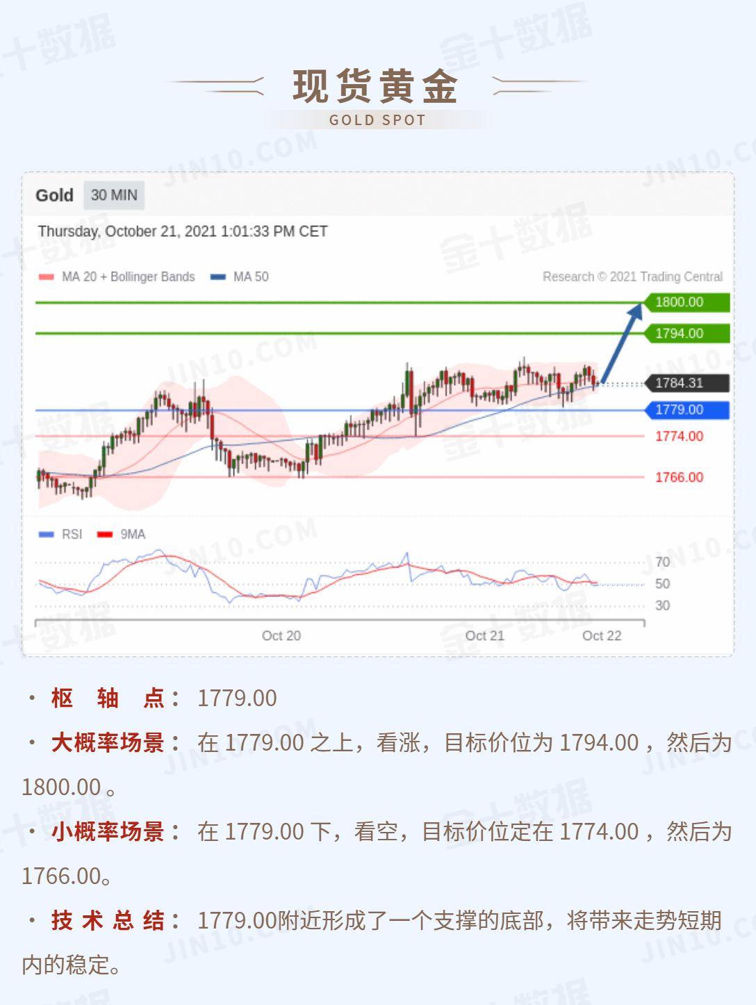 技术刘:黄金在1779之上看涨,美日逼近第一支撑