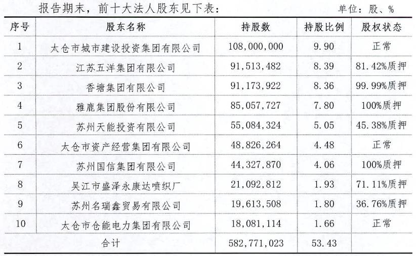 张家港行拨备覆盖率提升143.84个百分点至451.67% 拟投资参股太仓农商行
