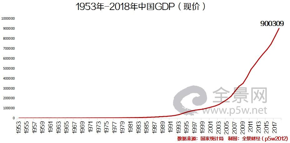 我国经济总量80万亿_经济总量破100万亿