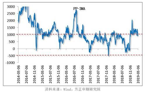 PP与3倍甲醇的价差前期处于较高位置,已经超出正常水平,近期两者价差有收敛趋势,或进一步缩小。当前PP与3倍甲醇的价差为1056,可尝试做空两者价差,即空PP多MA,操作比例为1:3。