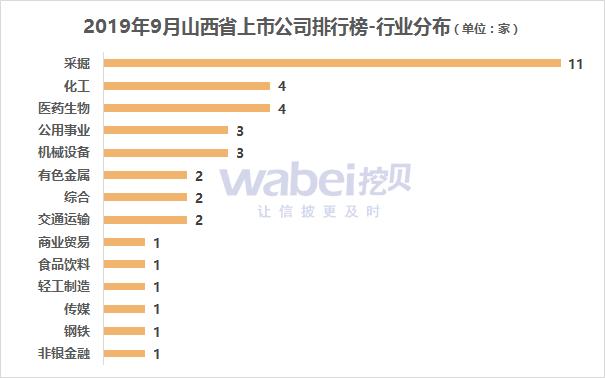 报告 2019年9月山西省A股上市公司市值排行榜采掘行业公司较多