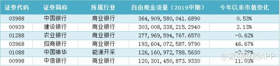 截至2019年中期,中国银行(03988)成为港股中自由现金流规模最大的主板上市公司,拥有自由现金流3649亿元人民币。整体来看,6只标的年初至今的市值涨幅并不大,仅招商银行(03968)实现了45%以上的涨幅。