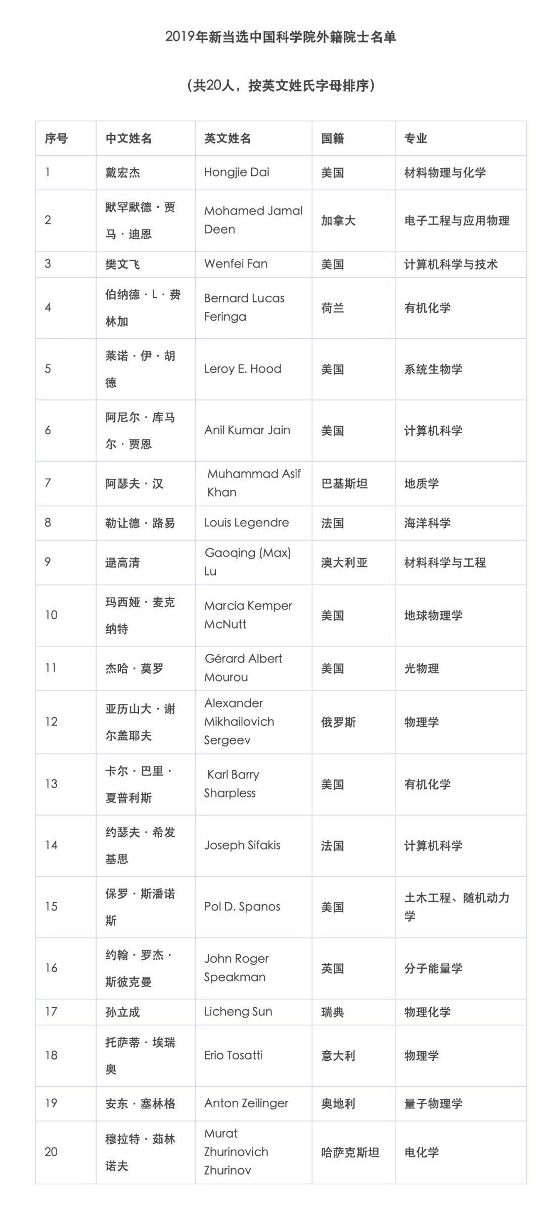 北京大学生人口占比_美国贫困人口占比图片