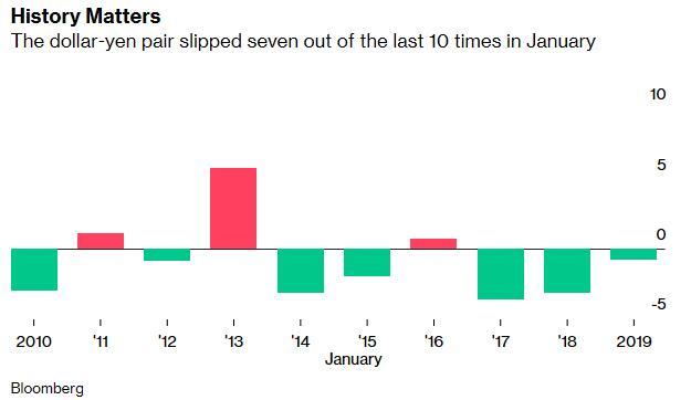 日元多头苦尽甘来:历史证明现在是买入日元的好时机