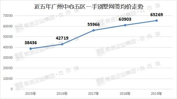 广州天河区gdp2020年_广州各区一季度GDP数据出炉 增速第一不是南沙 天河 黄埔