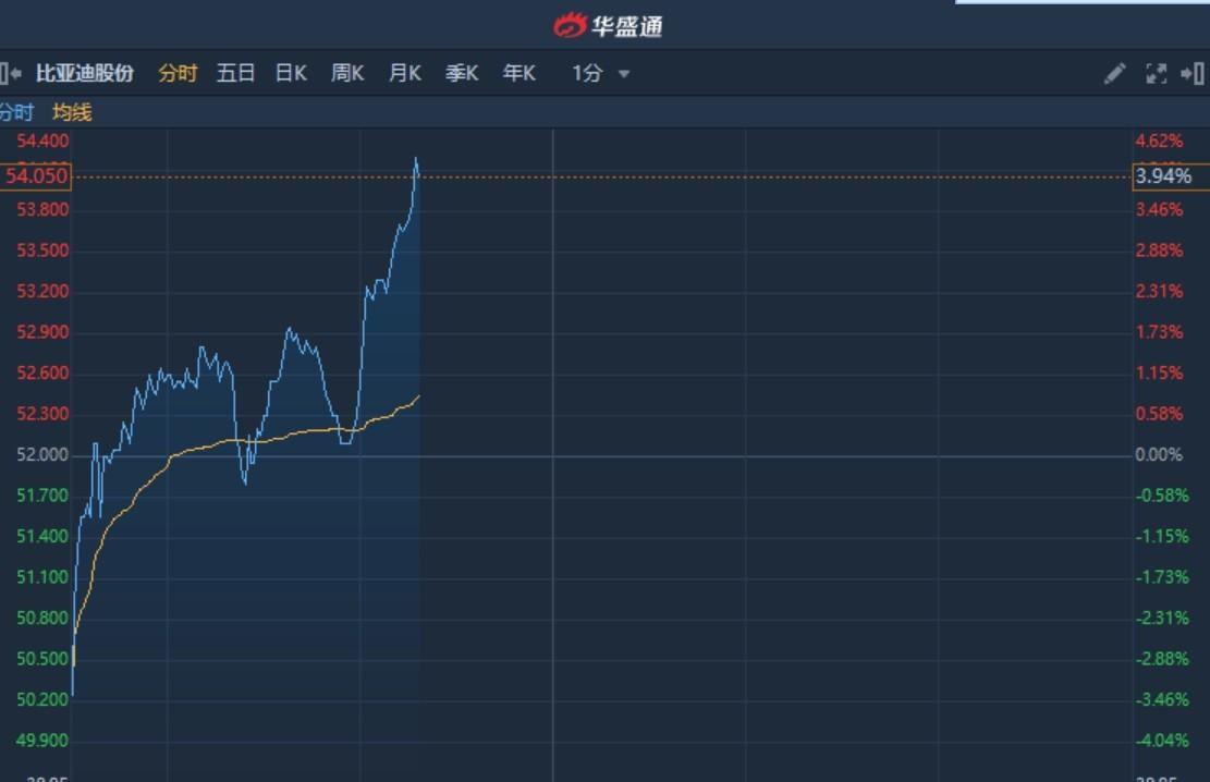港股异动︱获中金看高至64.5港元 比亚迪股份(01211)A股升逾6%H股跟涨4%
