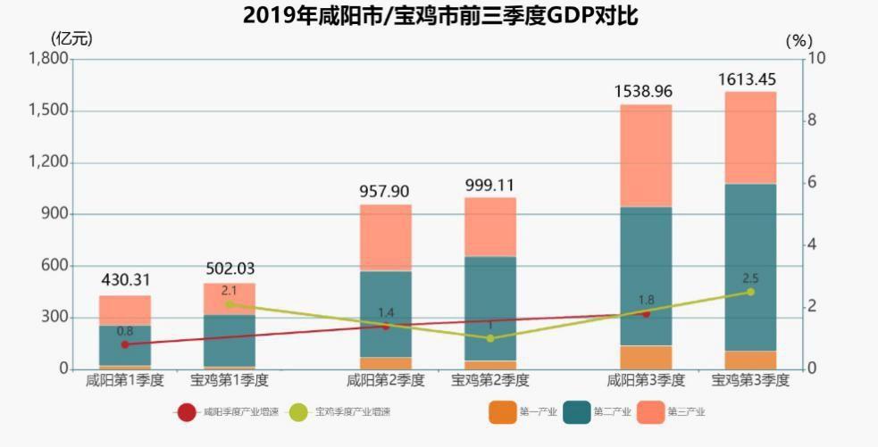 宝鸡市gdp一季度_陕西宝鸡2019年一季度GDP超过咸阳,全年你更看好谁