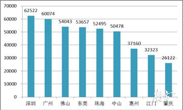 香港人均可支配收入_人均可支配收入