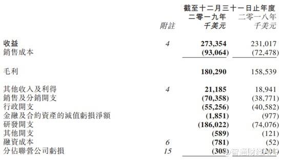 """金斯瑞(01548)""""押中""""重宝:CAR-T临床表现优异,旗下子公司传奇"""