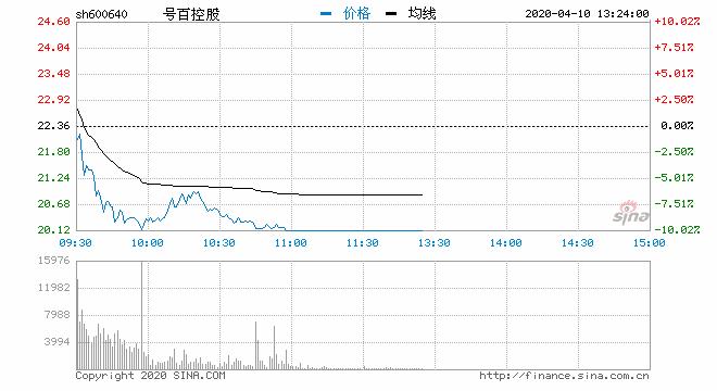 快讯:RCS板块午后持续杀跌 号百控股等集体跌停