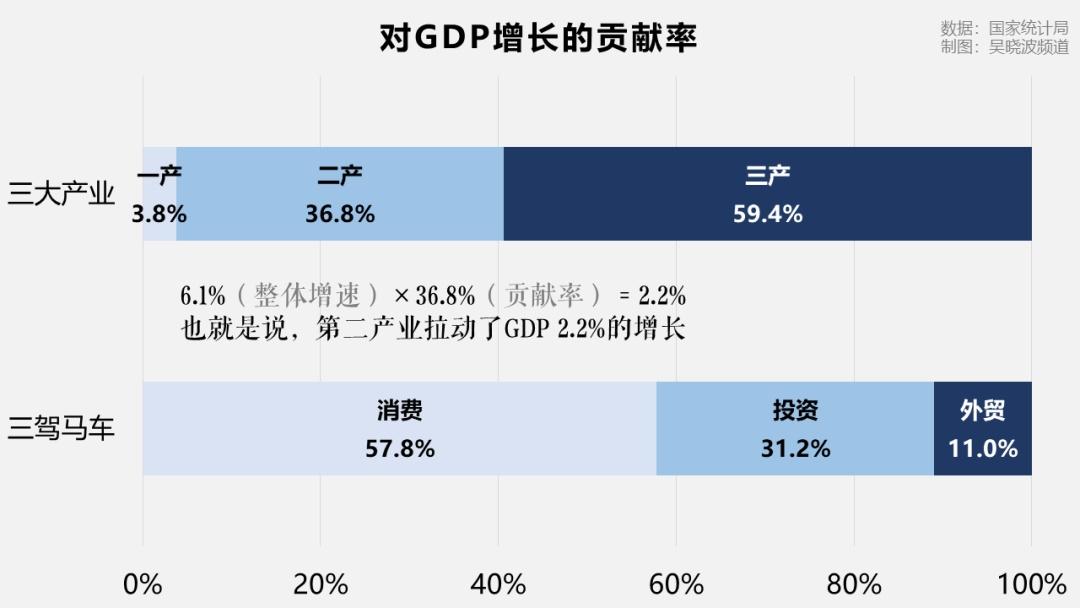 北京的gdp组成_世界4强42年出口总额 GDP比例
