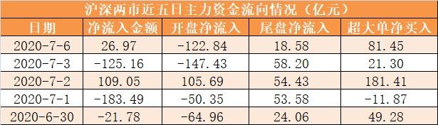 【6日资金路线图】主力资金净流入27亿元 龙虎榜机构抢筹19股