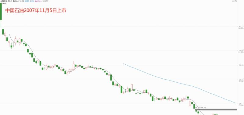 中国石油大跌揭秘:即便现在股价也不便宜