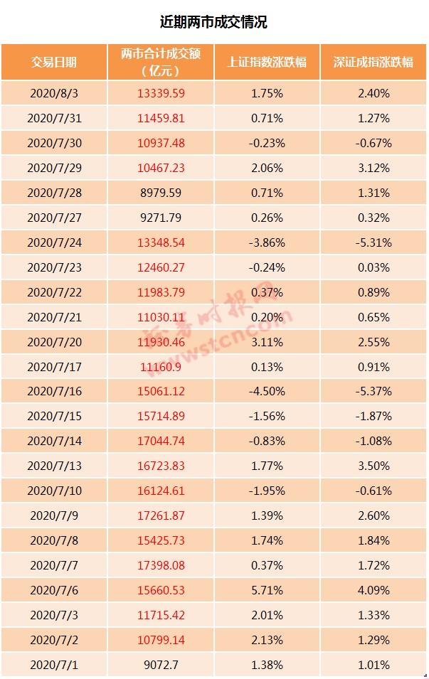8月开门红不一般!涨停家数已追平7月峰值,两融余额创5年新高,科创50爆拉7%…后市会?