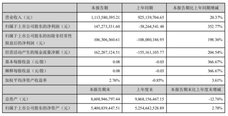 华策影视2020年上半年净利1.47亿扭亏为盈财务费用减少