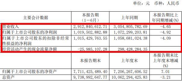 今世缘上半年业绩成绩单:营收净利均下滑5%左右,现金流为-2598万,同降108% 品牌100