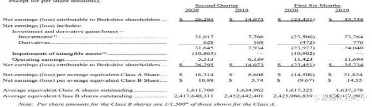伯克希尔·哈撒韦(BRK.A.US)Q2净利润为262.95亿美元 同比增长86.8%