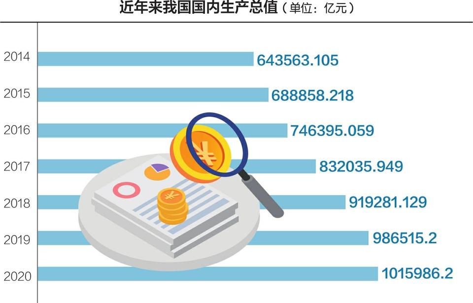 预估2020中国经济总量_感动中国2020