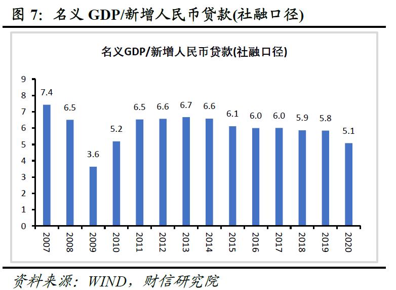 2021年大足区gdp预测_中行研究院 预计2021年中国GDP增长7.5