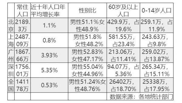 上海2020常住人口增长率_常住人口登记表